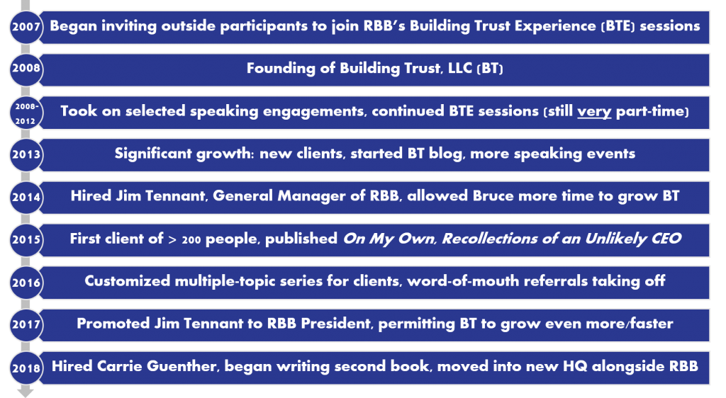 Building Trust Timeline
